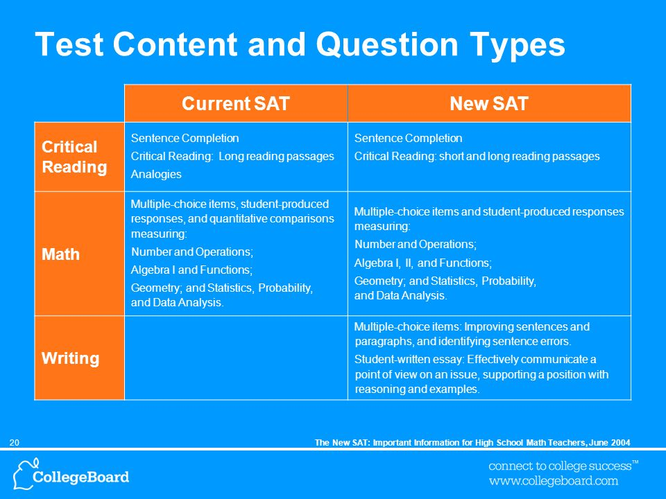 The New Sat Important Information For High School Math Teachers