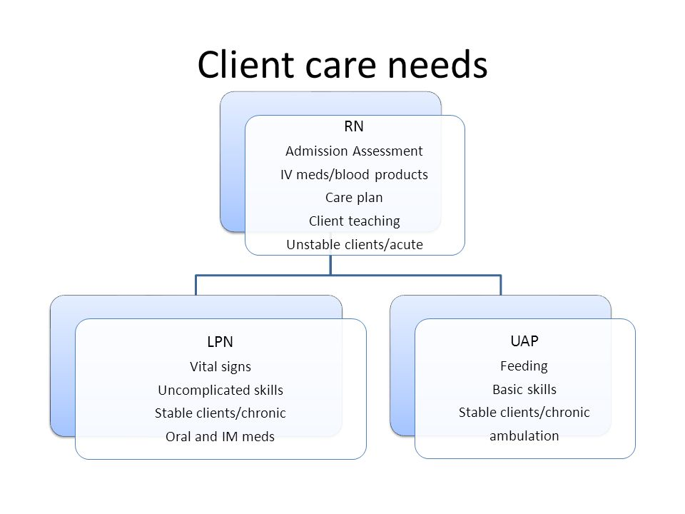 Client care needs RN Admission Assessment IV meds/blood products Care plan Client teaching Unstable clients/acute LPN Vital signs Uncomplicated skills Stable clients/chronic Oral and IM meds UAP Feeding Basic skills Stable clients/chronic ambulation
