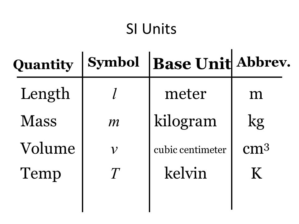 Ch 2 And 3 Measurement Law Of Conservation Of Mass Si Units Density