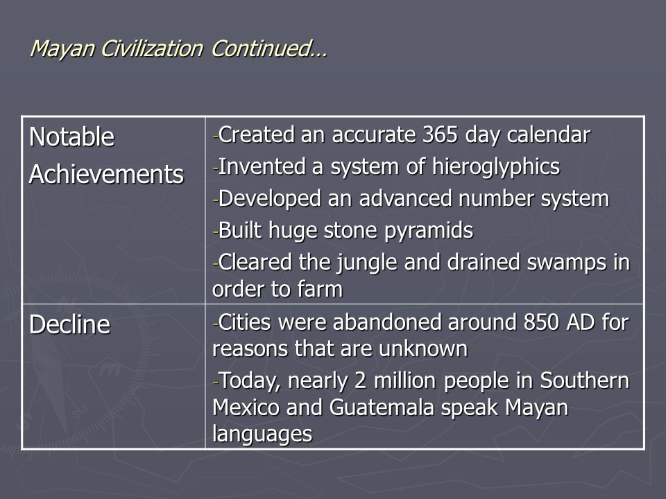 Mayan Civilization Continued… NotableAchievements - Created an accurate 365 day calendar - Invented a system of hieroglyphics - Developed an advanced number system - Built huge stone pyramids - Cleared the jungle and drained swamps in order to farm Decline - Cities were abandoned around 850 AD for reasons that are unknown - Today, nearly 2 million people in Southern Mexico and Guatemala speak Mayan languages
