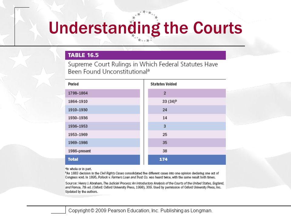 Copyright © 2009 Pearson Education, Inc. Publishing as Longman. Understanding the Courts