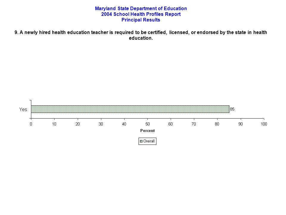 Maryland State Department Of Education 2004 School Health Profiles