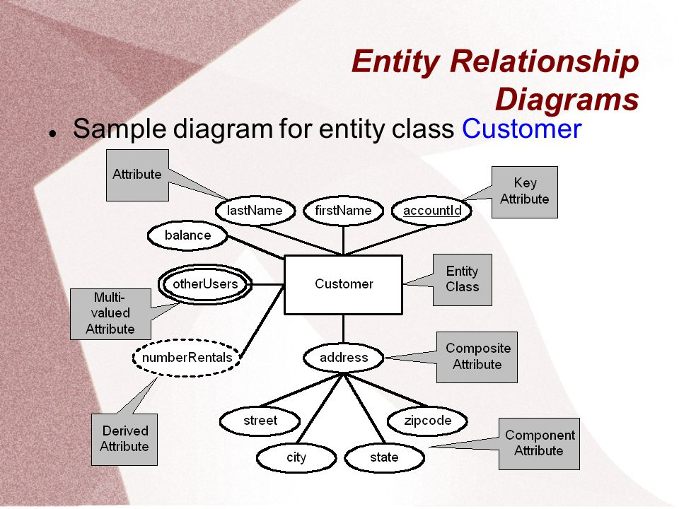 Data Modeling With Er Diagrams What Is An Entity Relationship Model