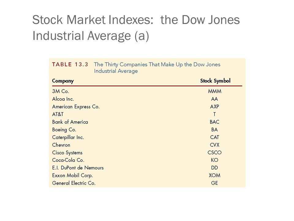 The Stock Market Chapter 13 Chapter Preview In August Of 2004
