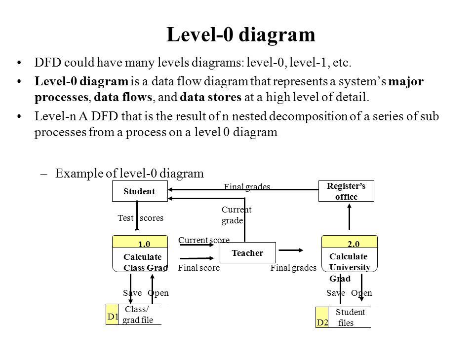 Data flow diagram level 0 1 2 ppt diagram level 1 process flow diagram wiring schemes ccuart Image collections