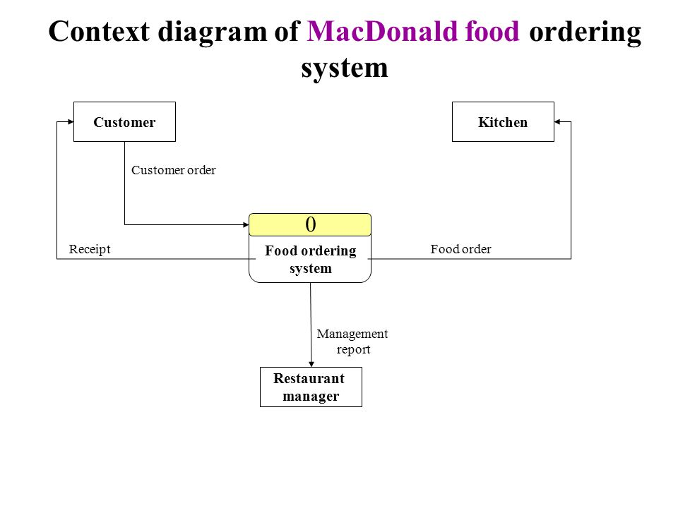 Structuring system requirements process modeling chapter ppt download 20 context diagram of macdonald food ordering system customerkitchen restaurant manager customer order receiptfood order management report food ordering ccuart Gallery