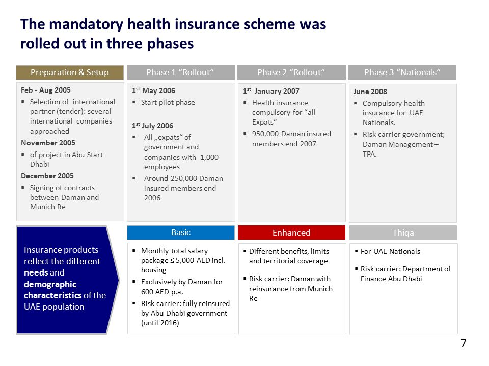 Implementing Mandatory Health Insurance Lessons From Abu Dhabi