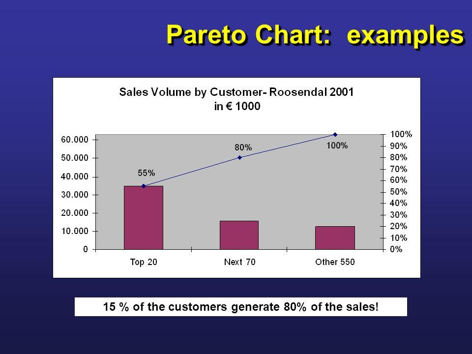 Pareto Analysis Six Sigma Foundations Continuous Improvement