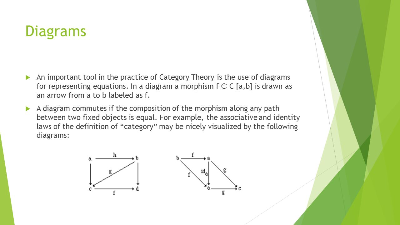 Category Theory By Ashley Reynolds History Of Category Theory