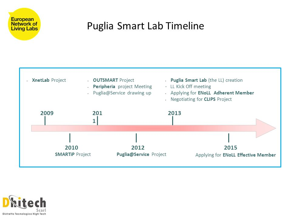 Puglia Smart Lab Timeline SMARTiP Project OUTSMART Project - Peripheria project Meeting - drawing up 2012 Project Puglia Smart Lab (the LL) creation - LL Kick Off meeting - Applying for ENoLL Adherent Member - Negotiating for CLIPS Project 2015 Applying for ENoLL Effective Member - XnetLab Project