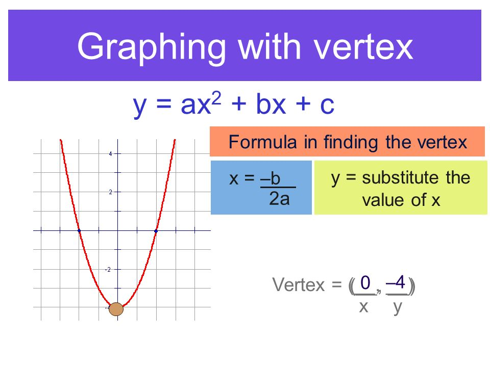 Graphing with vertex Vertex = (__, __) xy (__, __) 0 –4–4 Formula in finding the vertex x = –b_ 2a y = substitute the value of x y = ax 2 + bx + c