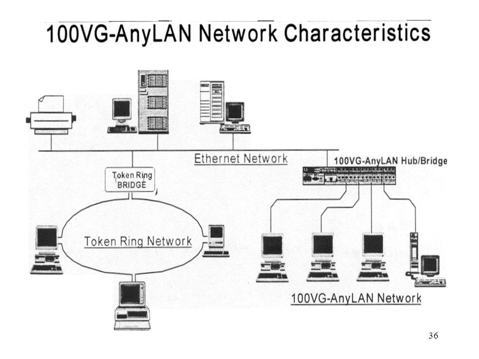 Introduction • LAN, WAN, MAN Characteristics • LAN Topologies - Ring