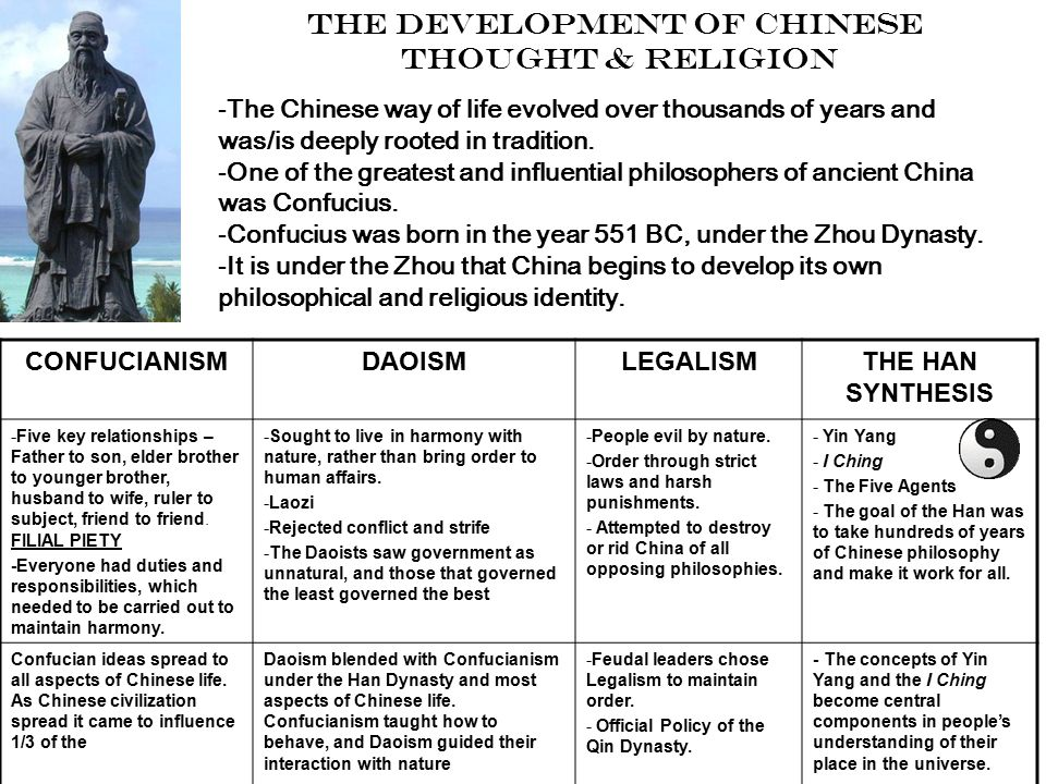 CONFUCIANISMDAOISMLEGALISMTHE HAN SYNTHESIS -Five key relationships – Father to son, elder brother to younger brother, husband to wife, ruler to subject, friend to friend.