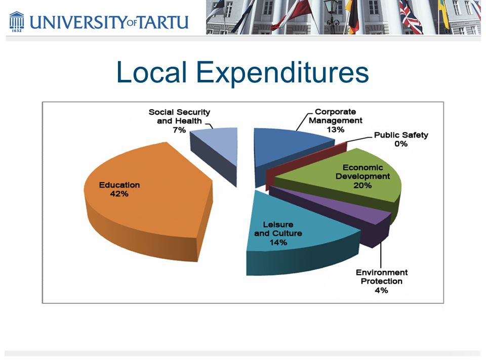 Local Expenditures