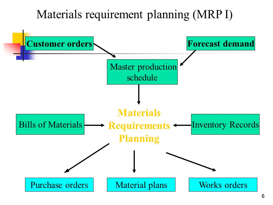 an introduction to the material requirement planning mrp The material requirements planning (mrp) is essentially an information system consisting of logical procedures for managing inventories of component assemblies, sub-assemblies, parts, and raw materials in a manufacturing environment.