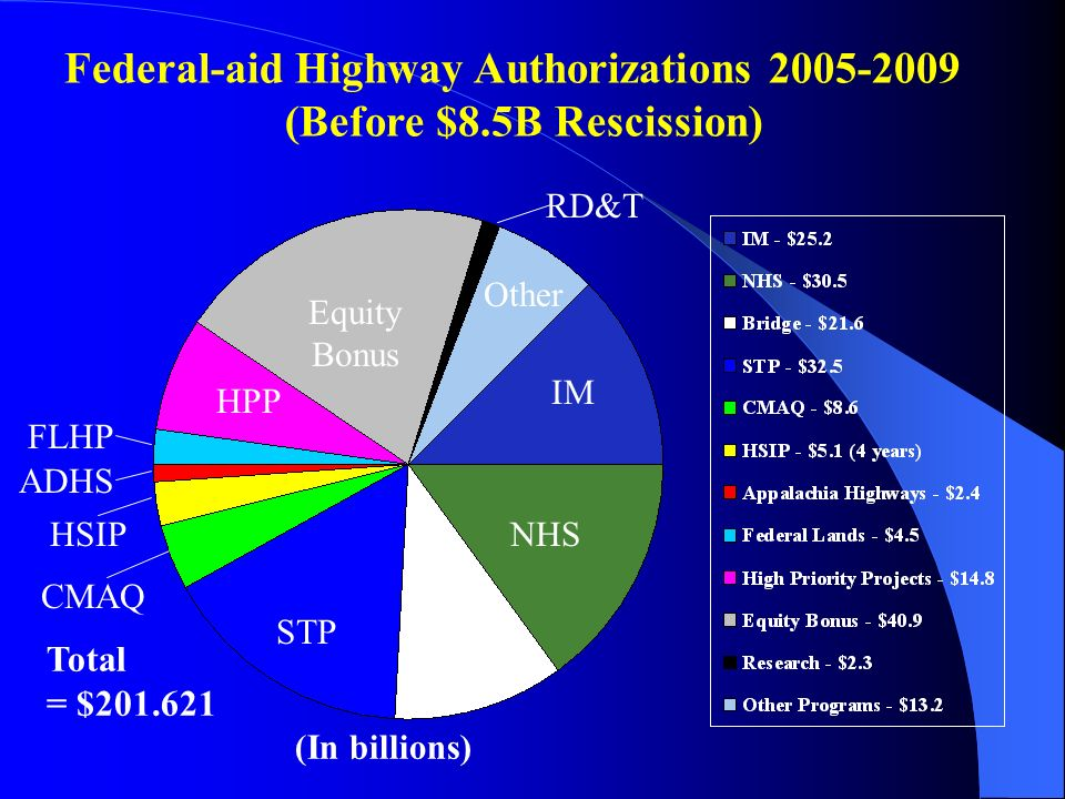 Federal-aid Highway Authorizations (Before $8.5B Rescission) Total = $ (In billions) Equity Bonus HPP STPBridge NHS IM Other RD&T FLHP CMAQ HSIP ADHS
