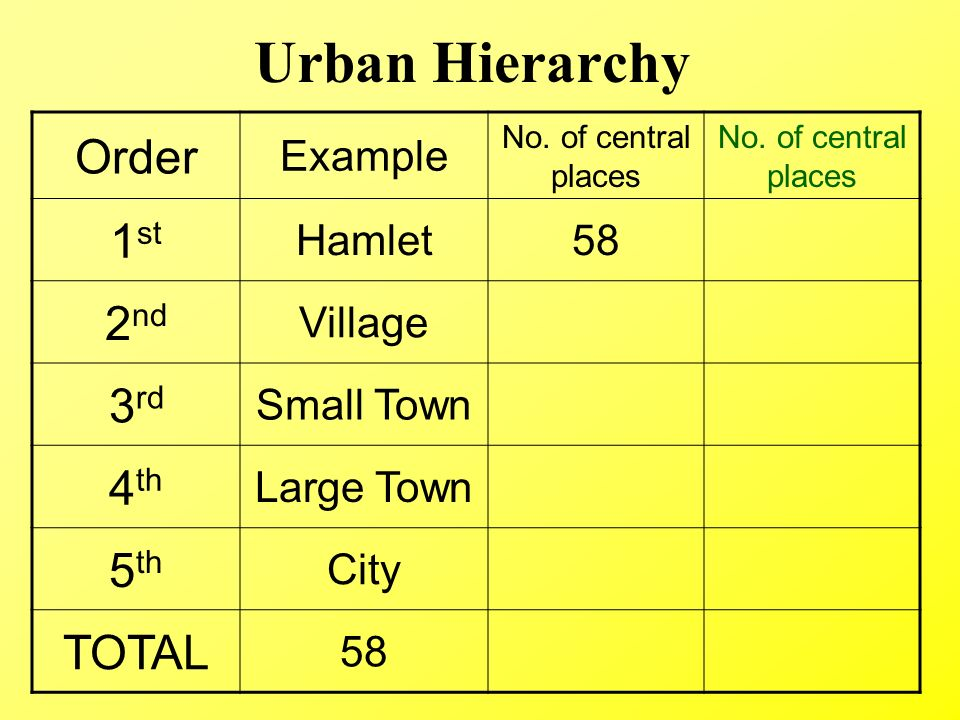 what is urban hierarchy