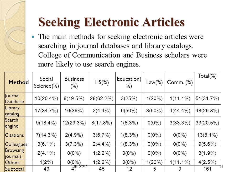 Journal Publishing and E-journal Reading by Social Science