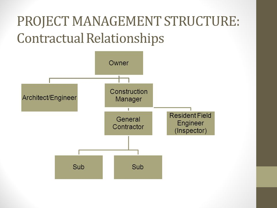Construction Management At Risk Project Structure. 2 Project Management Structure Contractual Relationships Owner Itectengineer General Contractor Sub Construction Manager Resident Field Engineer. Wiring. General Construction Diagram At Scoala.co