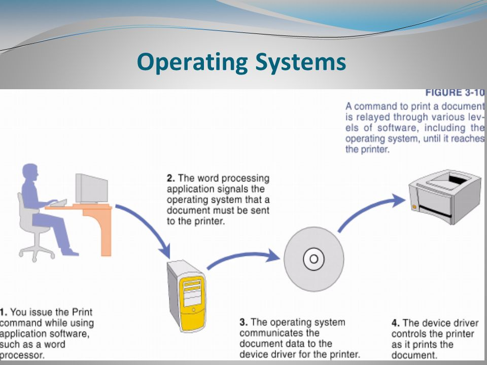 slide_4 introduction to computing chapter no 03 operating systems and
