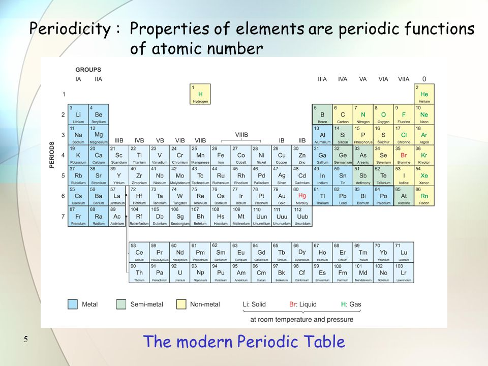 1 Periodic Variation In Physical Properties Of The Elements H To Ar