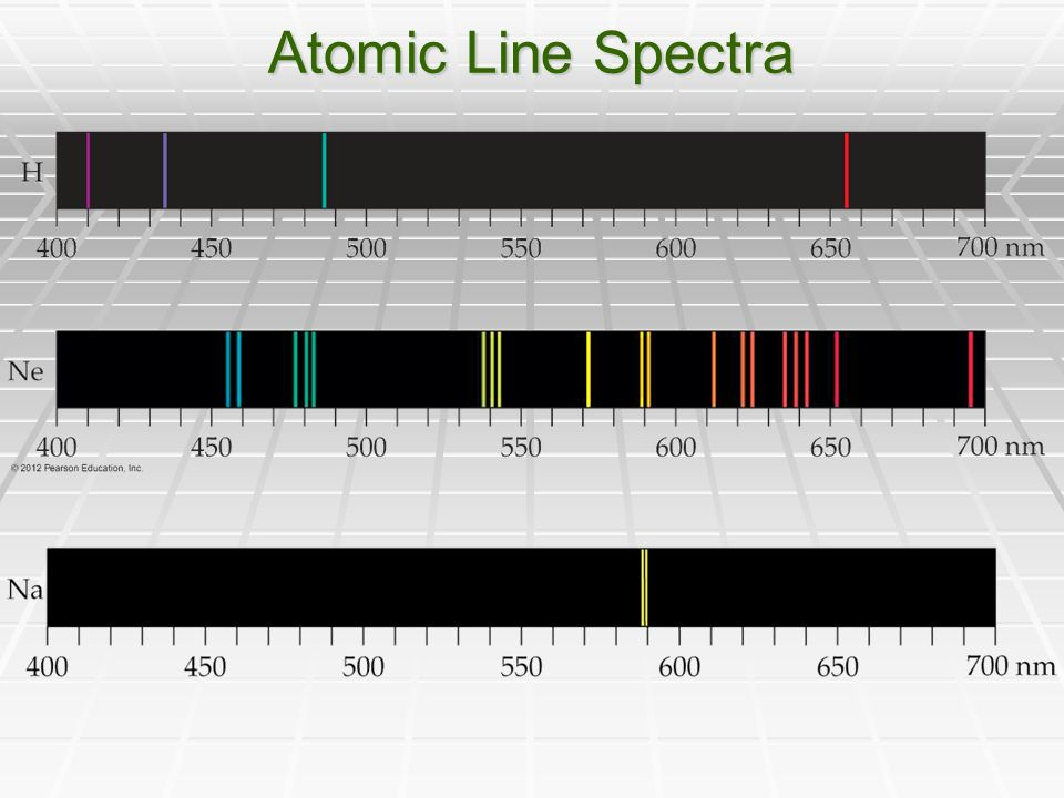 Atomic Line Spectra