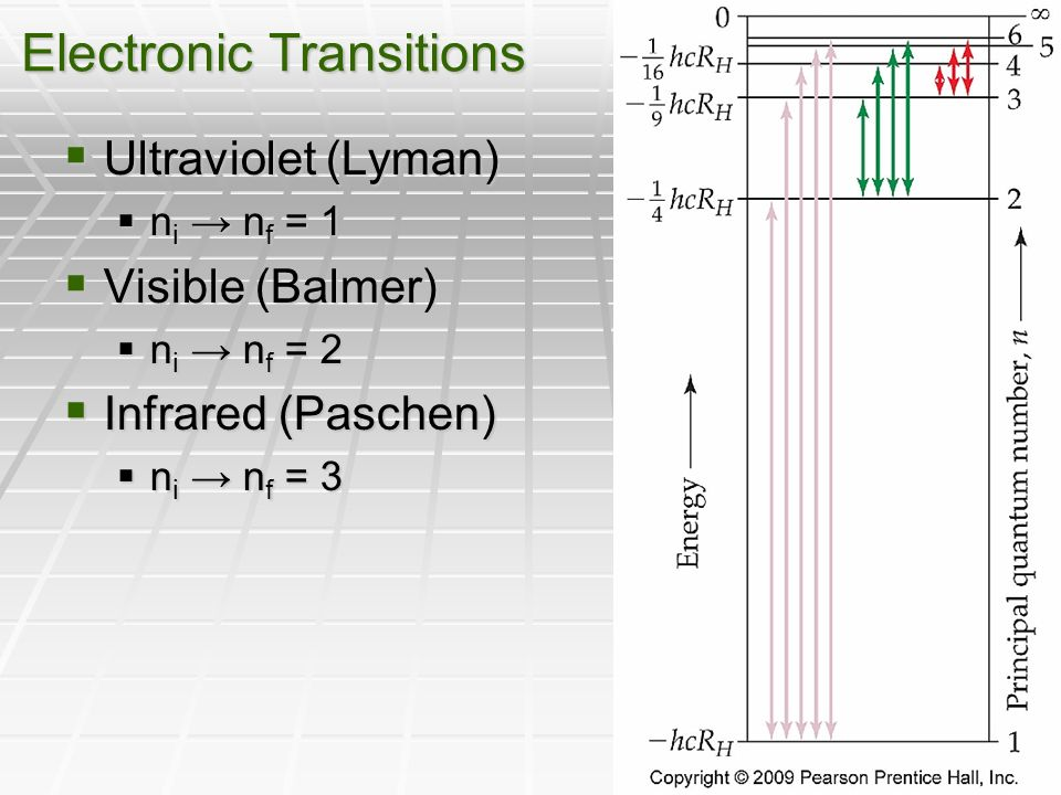 Electronic Transitions  Ultraviolet (Lyman)  n i → n f = 1  Visible (Balmer)  n i → n f = 2  Infrared (Paschen)  n i → n f = 3