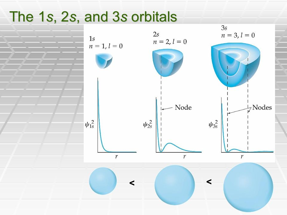 The 1s, 2s, and 3s orbitals < <