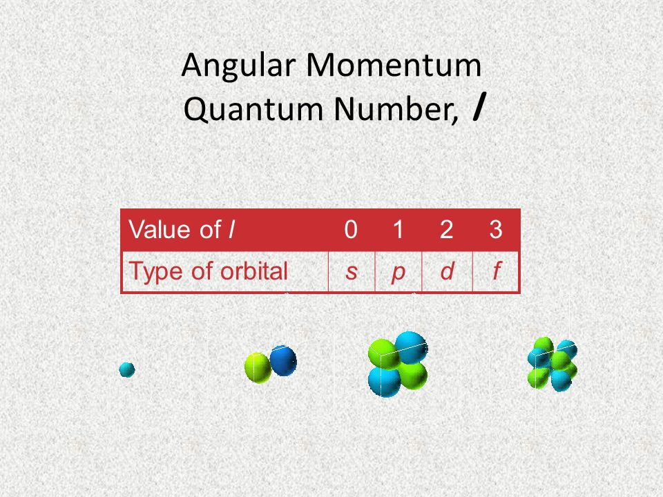 Angular Momentum Quantum Number, l Value of l0123 Type of orbitalspdf