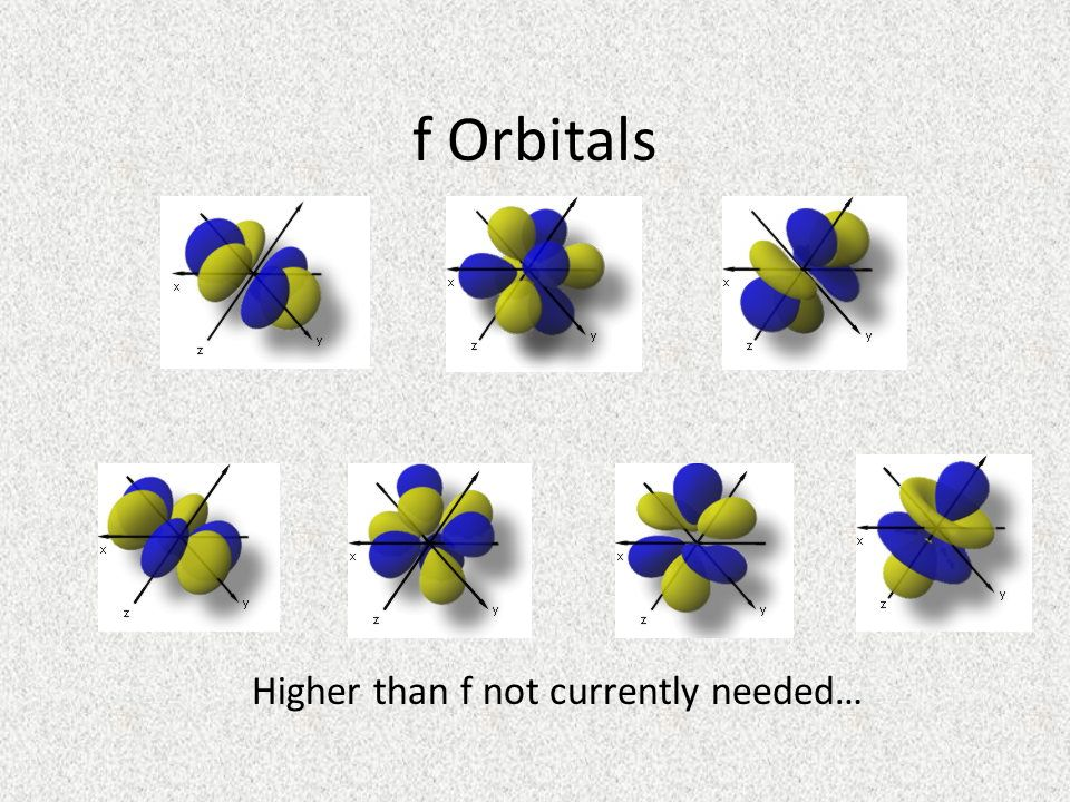 f Orbitals Higher than f not currently needed…