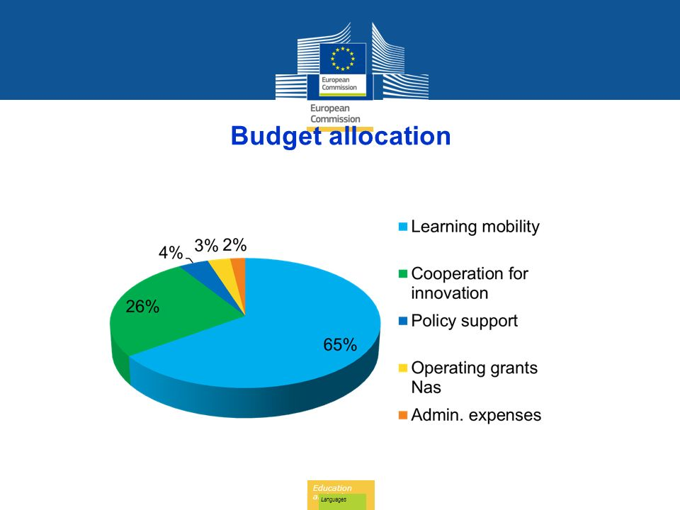 Education and Culture Languages Budget allocation