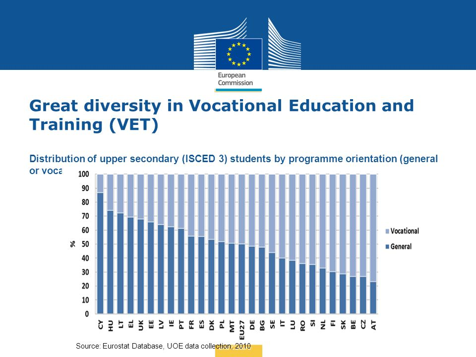 Education and Culture Great diversity in Vocational Education and Training (VET) Distribution of upper secondary (ISCED 3) students by programme orientation (general or vocational).
