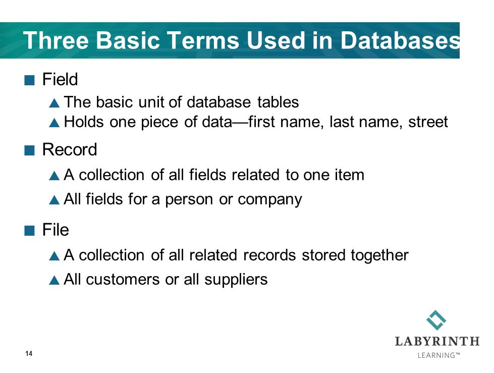 Three Basic Terms Used in Databases Field  The basic unit of database tables  Holds one piece of data—first name, last name, street Record  A collection of all fields related to one item  All fields for a person or company File  A collection of all related records stored together  All customers or all suppliers 14