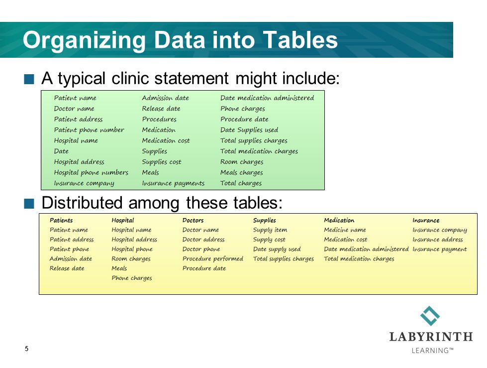 Organizing Data into Tables A typical clinic statement might include: Distributed among these tables: 5