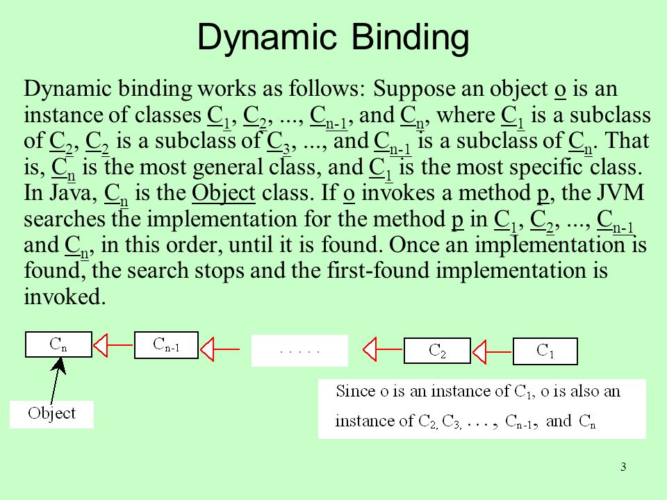 3 Dynamic Binding Dynamic binding works as follows: Suppose an object o is an instance of classes C 1, C 2,..., C n-1, and C n, where C 1 is a subclass of C 2, C 2 is a subclass of C 3,..., and C n-1 is a subclass of C n.