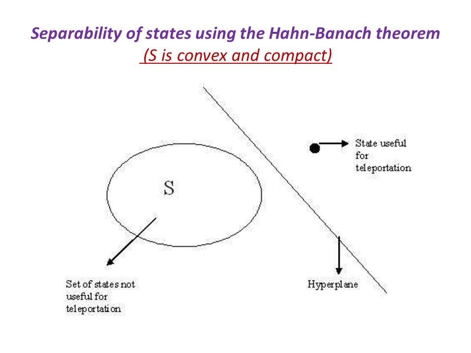 Separability of states using the Hahn-Banach theorem (S is convex and compact)