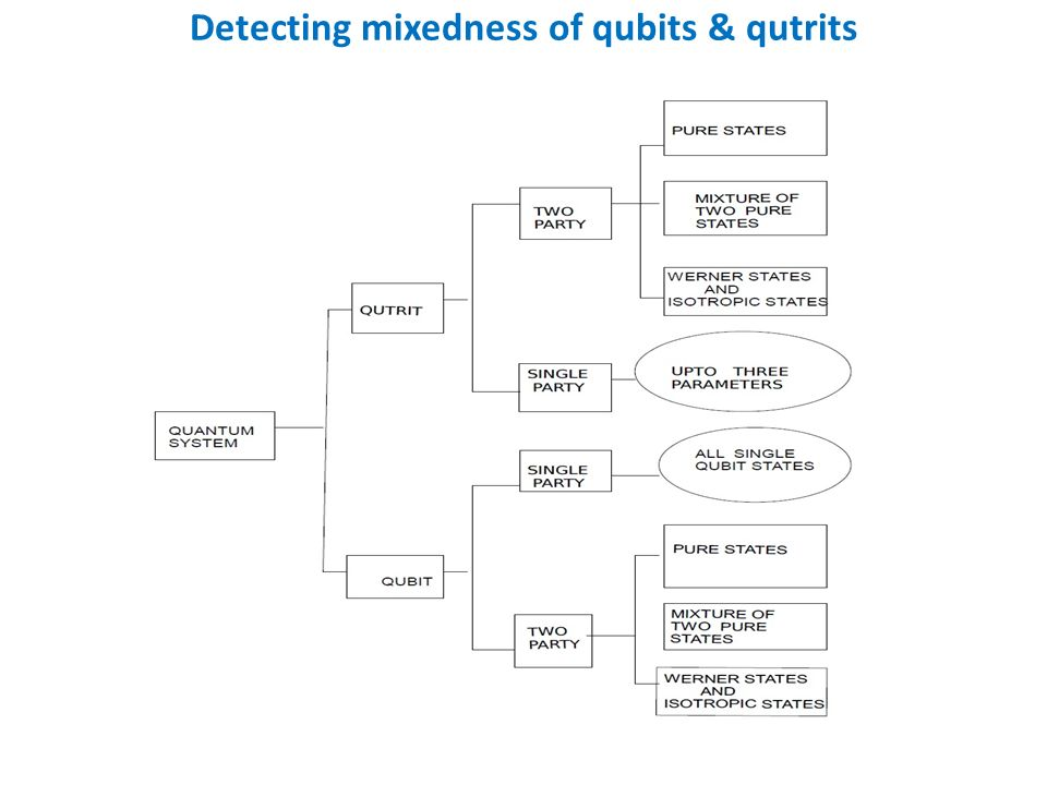 Detecting mixedness of qubits & qutrits