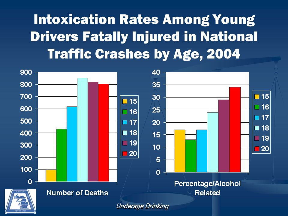 Underage Drinking Intoxication Rates Among Young Drivers Fatally Injured in National Traffic Crashes by Age, 2004
