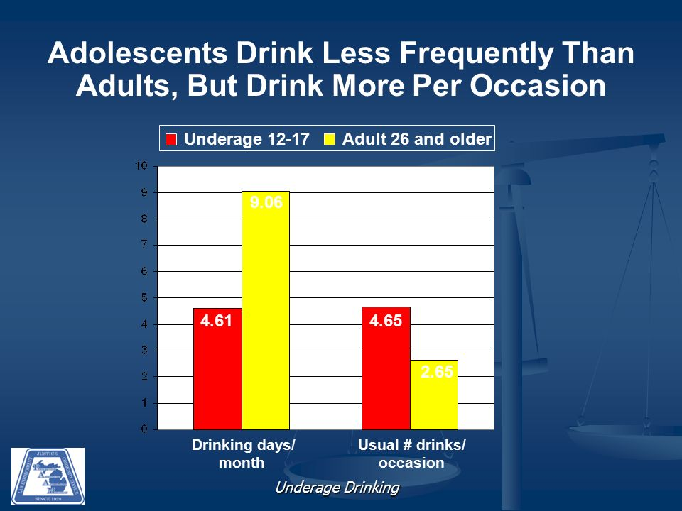 Underage Drinking Adolescents Drink Less Frequently Than Adults, But Drink More Per Occasion Drinking days/ month Usual # drinks/ occasion Underage 12-17Adult 26 and older