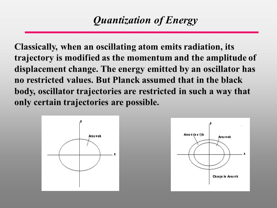 Quantization of Energy Classically, when an oscillating atom emits radiation, its trajectory is modified as the momentum and the amplitude of displacement change.
