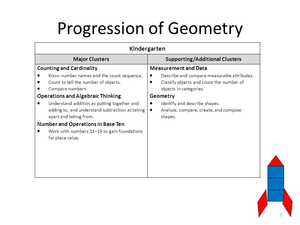 Progression of Geometry 3 Kindergarten Major ClustersSupporting/Additional Clusters Counting and Cardinality  Know number names and the count sequence.