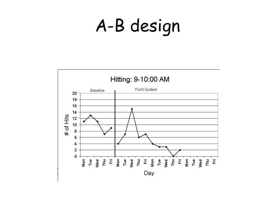 Single Subject Designs Baseline A Intervention B Ab Design Basic Single Subject Design Primary Advantage Of The Ab Design Is Simplicity It Provides Ppt Download