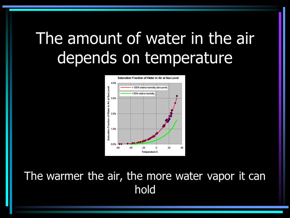 The amount of water in the air depends on temperature The warmer the air, the more water vapor it can hold