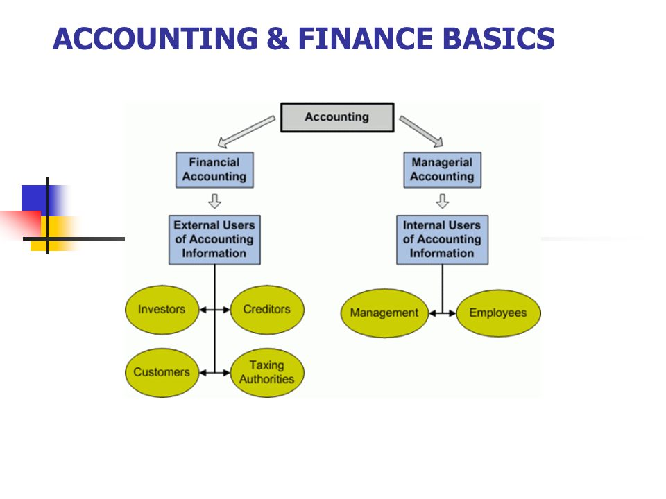 ACCOUNTING & FINANCE BASICS  WHO USES ACCOUNTING? External users are