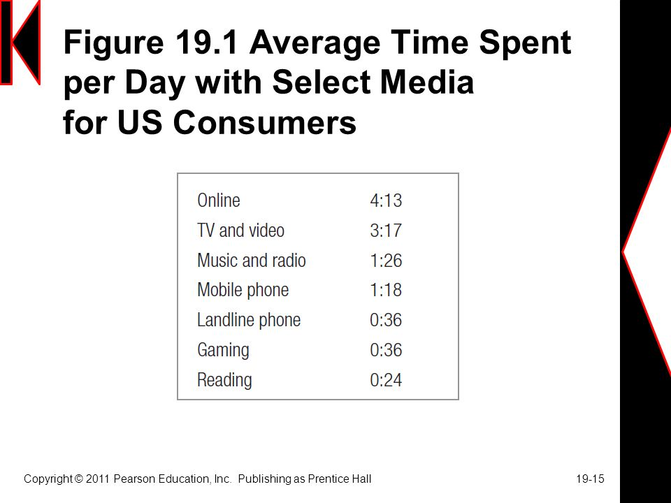 Figure 19.1 Average Time Spent per Day with Select Media for US Consumers Copyright © 2011 Pearson Education, Inc.