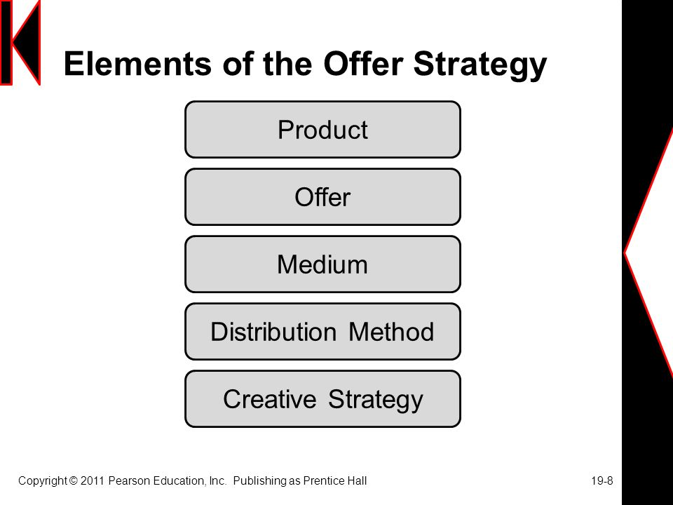 Elements of the Offer Strategy Copyright © 2011 Pearson Education, Inc.
