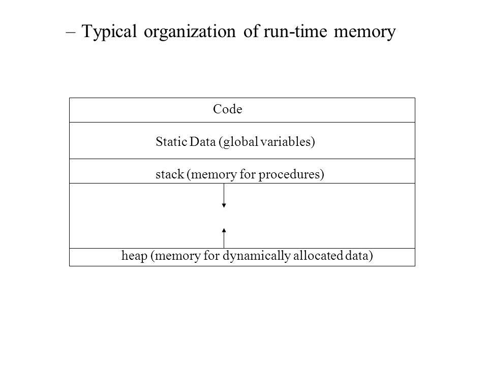 –Typical organization of run-time memory Code Static Data (global variables) stack (memory for procedures) heap (memory for dynamically allocated data)