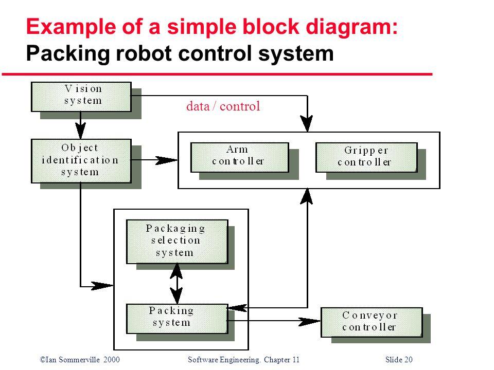 Block Diagram Software Engineering Diagram