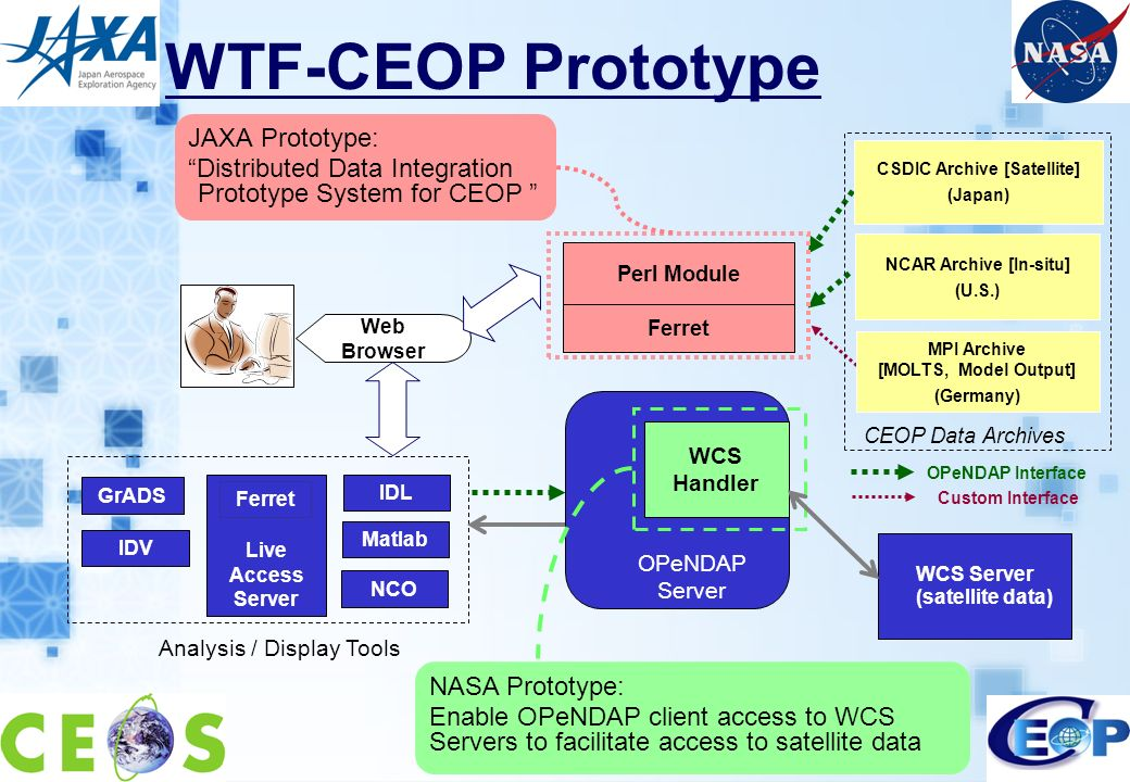 WTF-CEOP Prototype JAXA Prototype: Distributed Data Integration Prototype System for CEOP Perl Module Ferret Web Browser NCAR Archive [In-situ] (U.S.) MPI Archive [MOLTS, Model Output] (Germany) CSDIC Archive [Satellite] (Japan) CEOP Data Archives WCS Server (satellite data) NASA Prototype: Enable OPeNDAP client access to WCS Servers to facilitate access to satellite data OPeNDAP Interface Custom Interface GrADS Live Access Server Ferret IDV IDL Matlab NCO Analysis / Display Tools OPeNDAP Server WCS Handler