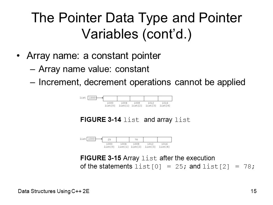 Data Structures Using C++ 2E15 The Pointer Data Type and Pointer Variables (cont'd.) Array name: a constant pointer –Array name value: constant –Increment, decrement operations cannot be applied FIGURE 3-14 list and array list FIGURE 3-15 Array list after the execution of the statements list[0] = 25; and list[2] = 78;